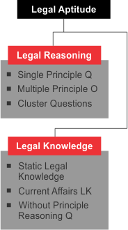 legal reasoning questions for clat, introduction to legal aptitude, basic of legal aptitude