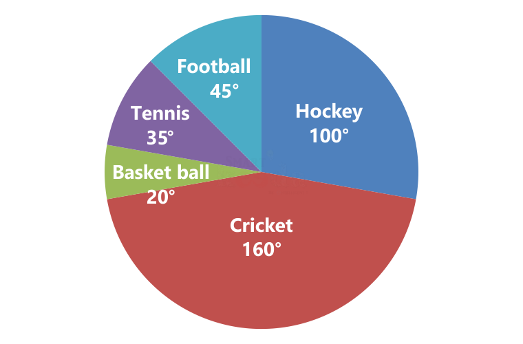 Pie chart for ibps clerk, ibps rrb pie chart, important questions of pie chart for ibps