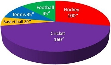 Degree Pie Chart for IBPS CLERK, SBI CLERK, SSC CGL Tier 1, SSC LDC