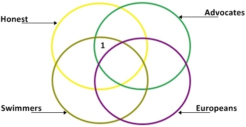 mat questions of venn diagram, cgl tier 1 venn diagram question and anwswer