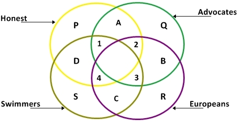 Smartkeeda 4 circle venn diagram for mat triangle and square venn diagram easy questions of ccuart