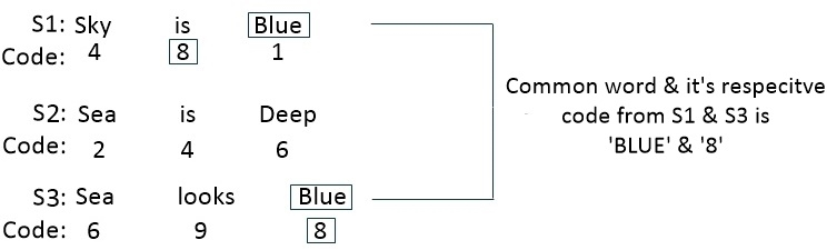 deciphering coding for ibps po pre, ibps clerk, ibps rrb