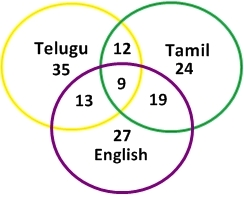 venn diagram questions with short trick approach, venn diagram for mat exam, ibps clerk, ssc exams