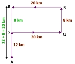 directions and sense for ibps po pre, short tricks of directions and sense